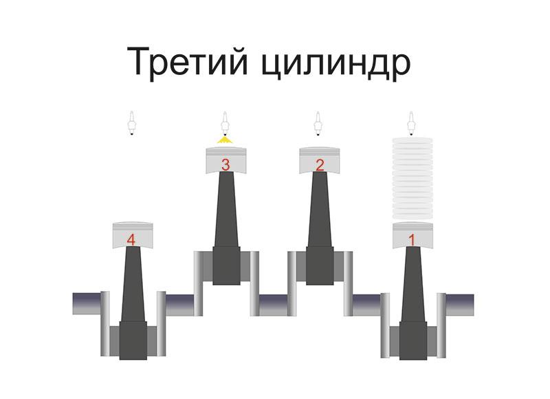 Третий цилиндр