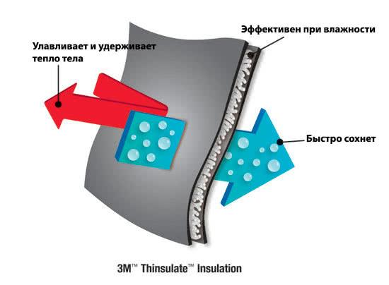 Материал Тинсулейт