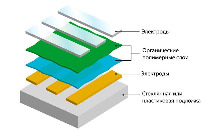OLED технология