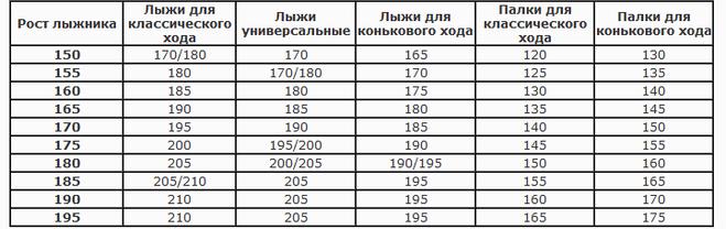 Таблица подбора лыж по росту