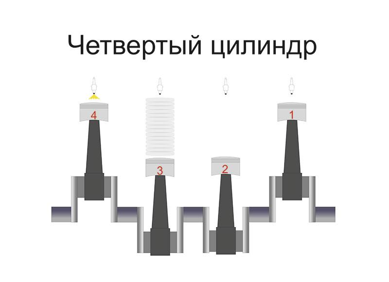 Четвертый цилиндр