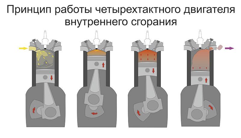 Четырехтактный двигатель внутреннего сгорания