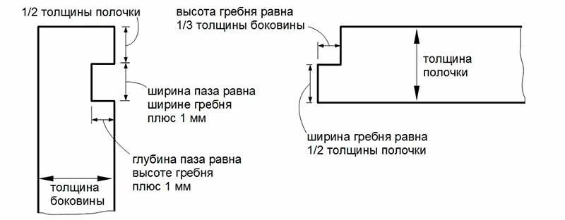 Схема расчета пазов и гребней