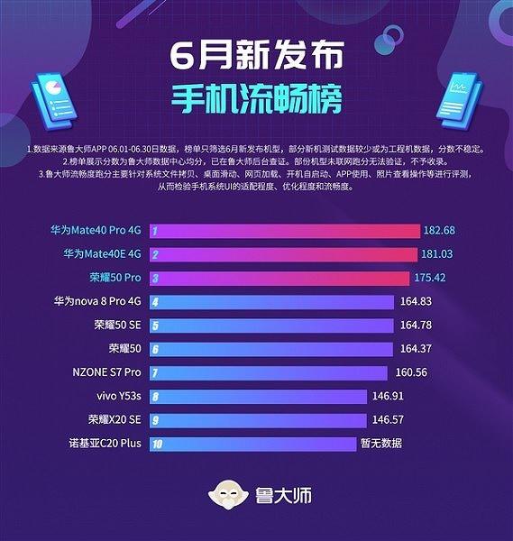 Новая ОС Huawei громит ОС для iPhone. Детище Apple безнадежно отстало от китайского конкурента